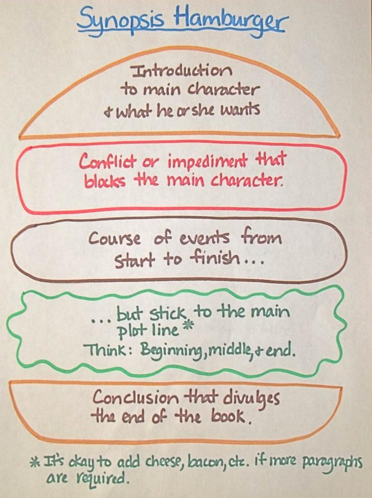 Decoding the Novel Synopsis